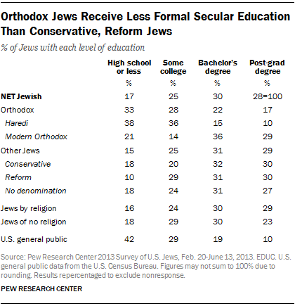 Orthodox Jews Receive Less Formal Secular Education Than Conservative, Reform Jews