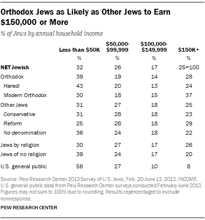 Orthodox Jews as Likely as Other Jews to Earn $150,000 or More