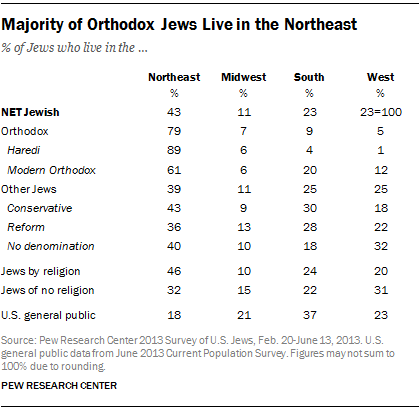 Majority of Orthodox Jews Live in the Northeast