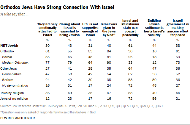 Orthodox Jews Have Strong Connection With Israel