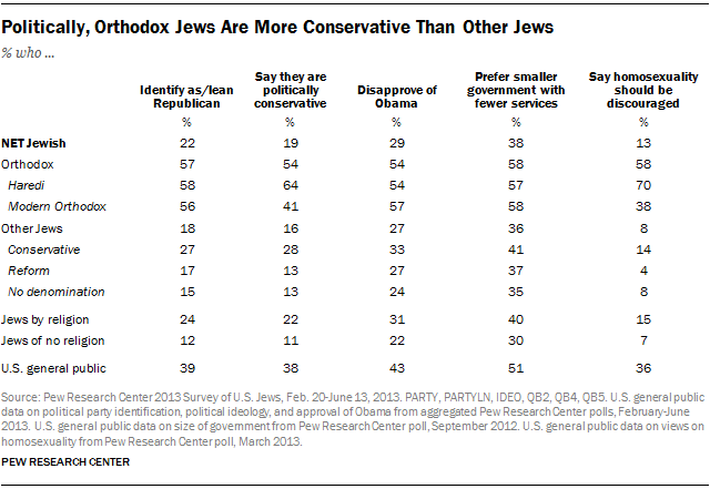 Politically, Orthodox Jews Are More Conservative Than Other Jews