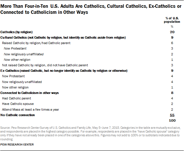 More Than Four-in-Ten U.S. Adults Are Catholics, Cultural Catholics, Ex-Catholics or Connected to Catholicism in Other Ways