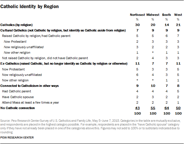 Catholic Identity by Region