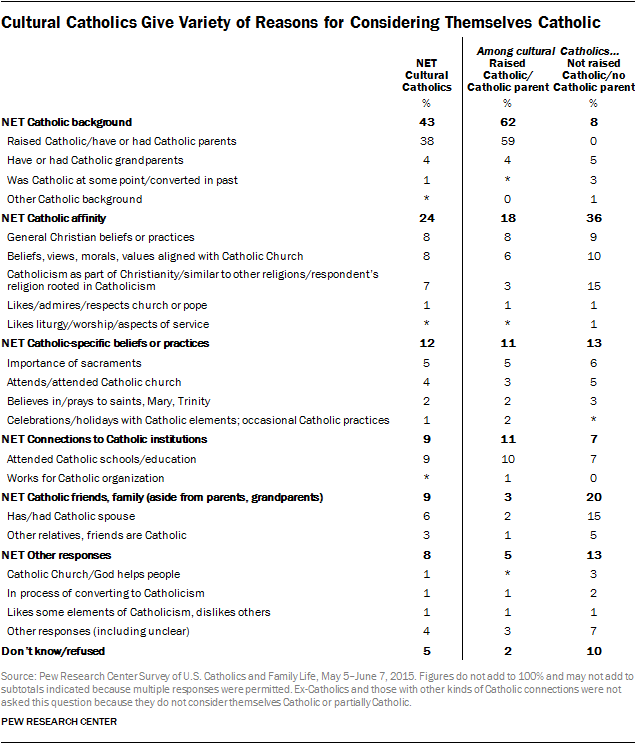 Cultural Catholics Give Variety of Reasons for Considering Themselves Catholic