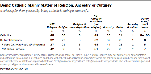 Being Catholic Mainly Matter of Religion, Ancestry or Culture?
