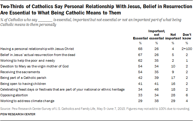 Two-Thirds of Catholics Say Personal Relationship With Jesus, Belief in Resurrection Are Essential to What Being Catholic Means to Them