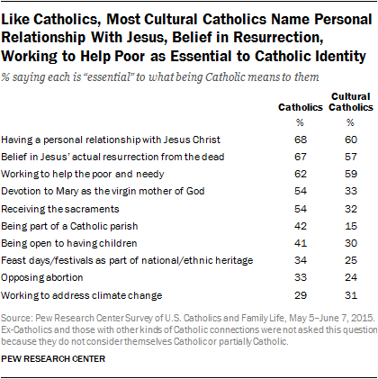 Like Catholics, Most Cultural Catholics Name Personal Relationship With Jesus, Belief in Resurrection, Working to Help Poor as Essential to Catholic Identity