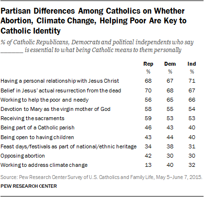 Partisan Differences Among Catholics on Whether Abortion, Climate Change, Helping Poor Are Key to Catholic Identity
