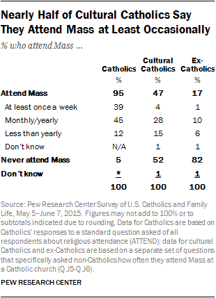 Nearly Half of Cultural Catholics Say They Attend Mass at Least Occasionally