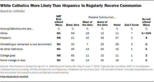White Catholics More Likely Than Hispanics to Regularly Receive Communion