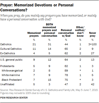 Prayer: Memorized Devotions or Personal Conversations?
