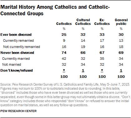 Marital History Among Catholics and Catholic-Connected Groups