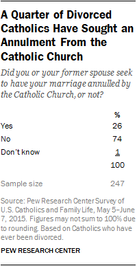 A Quarter of Divorced Catholics Have Sought an Annulment From the Catholic Church