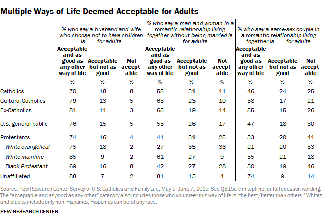 Multiple Ways of Life Deemed Acceptable for Adults