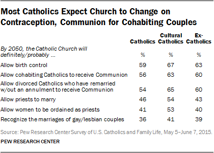 Most Catholics Expect Church to Change on Contraception, Communion for Cohabiting Couples