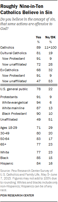 Roughly Nine-in-Ten Catholics Believe in Sin