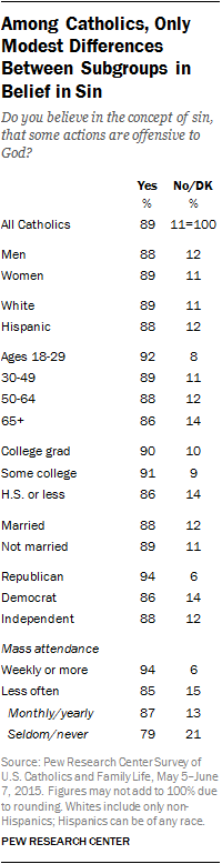 Among Catholics, Only Modest Differences Between Subgroups in Belief in Sin