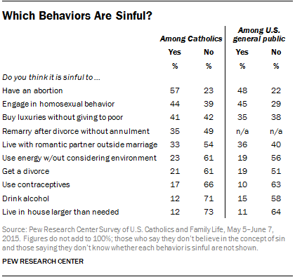 Which Behaviors Are Sinful?