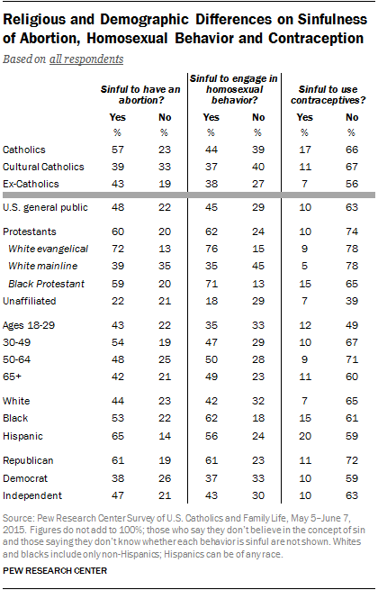 Religious and Demographic Differences on Sinfulness of Abortion, Homosexual Behavior and Contraception