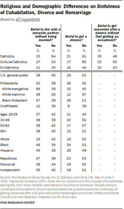 Religious and Demographic Differences on Sinfulness of Cohabitation, Divorce and Remarriage