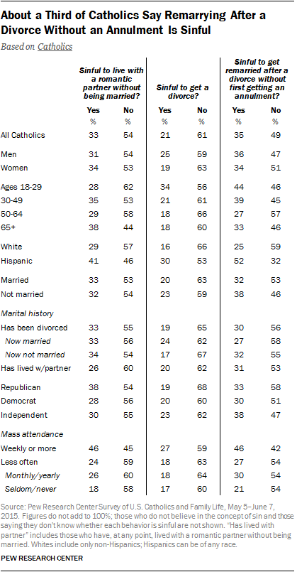 About a Third of Catholics Say Remarrying After a Divorce Without an Annulment Is Sinful