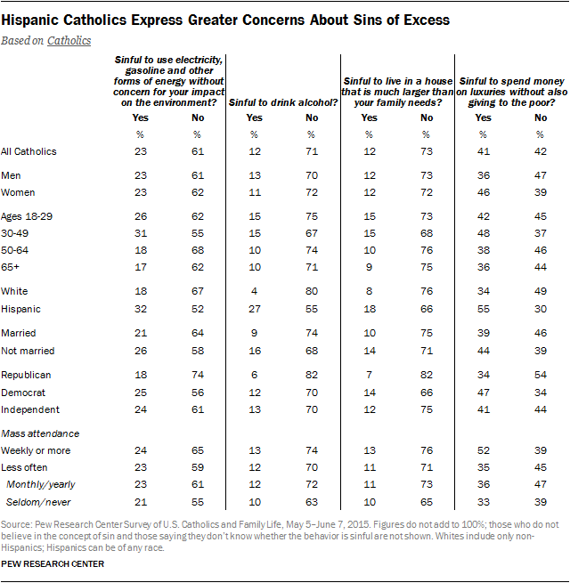 Hispanic Catholics Express Greater Concerns About Sins of Excess