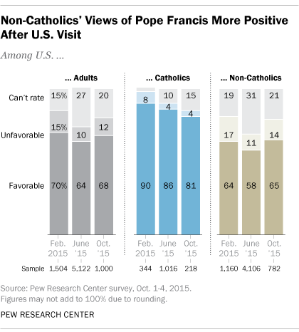 Non-Catholics' Views of Pope Francis More Positive After U.S. Visit