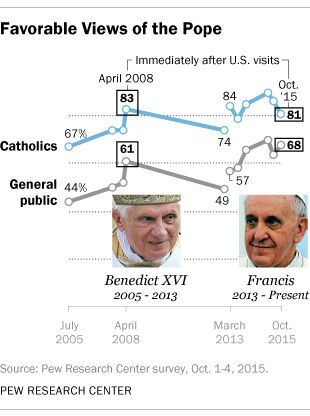 Favorable Views of the Pope