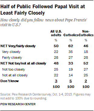 Half of Public Followed Papal Visit at Least Fairly Closely