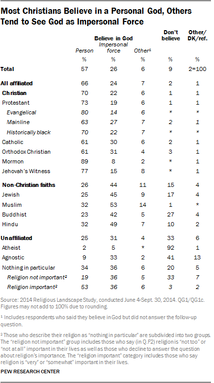 Most Christians Believe in a Personal God, Others Tend to See God as Impersonal Force