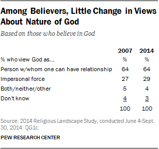 Among Believers, Little Change in Views About Nature of God