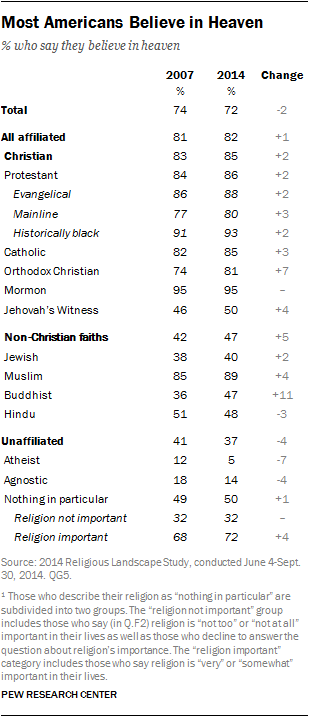 Most Americans Believe in Heaven