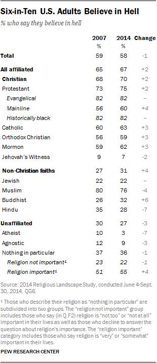 Six-in-Ten U.S. Adults Believe in Hell