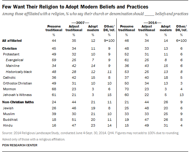 Few Want Their Religion to Adopt Modern Beliefs and Practices
