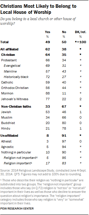 Christians Most Likely to Belong to Local House of Worship