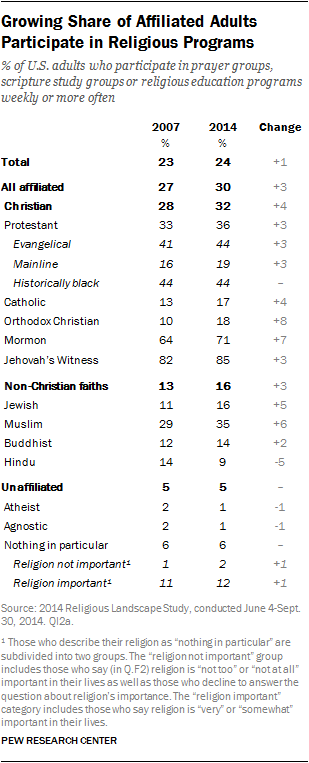 Growing Share of Affiliated Adults Participate in Religious Programs
