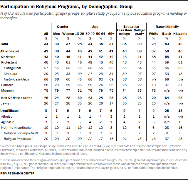 Participation in Religious Programs, by Demographic Group