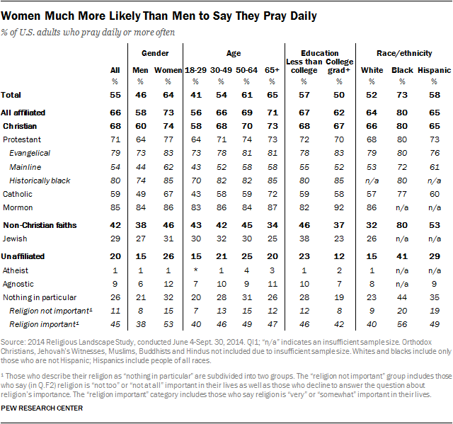Women Much More Likely Than Men to Say They Pray Daily