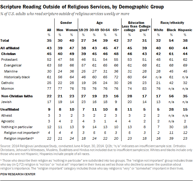 Scripture Reading Outside of Religious Services, by Demographic Group