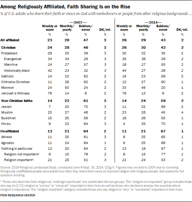 Among Religiously Affiliated, Faith Sharing Is on the Rise