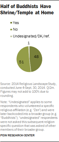 Half of Buddhists Have Shrine/Temple at Home