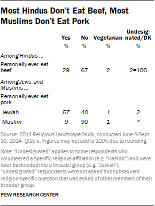 Most Hindus Don't Eat Beef, Most Muslims Don't Eat Pork
