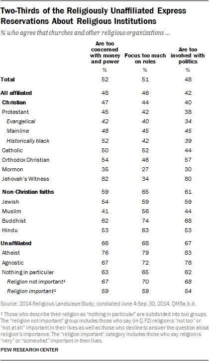 Two-Thirds of the Religiously Unaffiliated Express Reservations About Religious Institutions