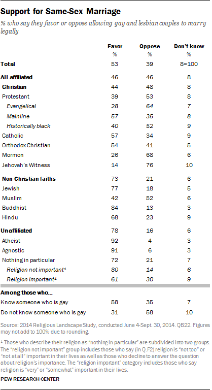 Support for Same-Sex Marriage