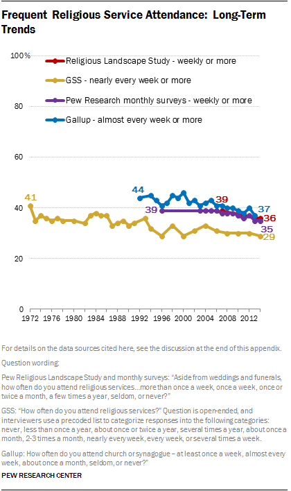 Frequent Religious Service Attendance: Long-Term Trends