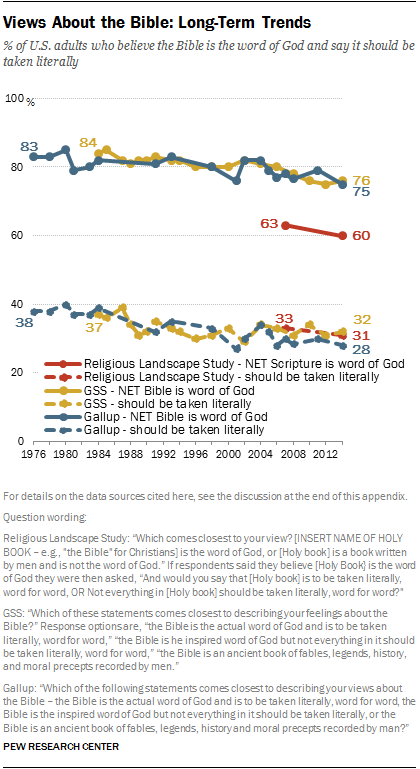 Views About the Bible: Long-Term Trends