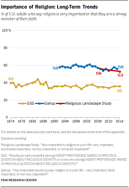 Importance of Religion: Long-Term Trends