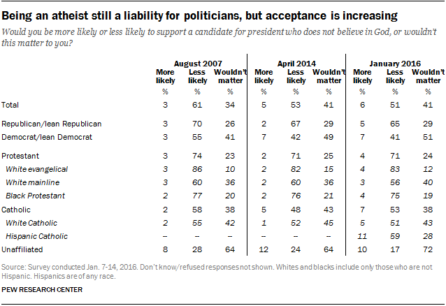 Being an atheist still a liability for politicians, but acceptance is increasing