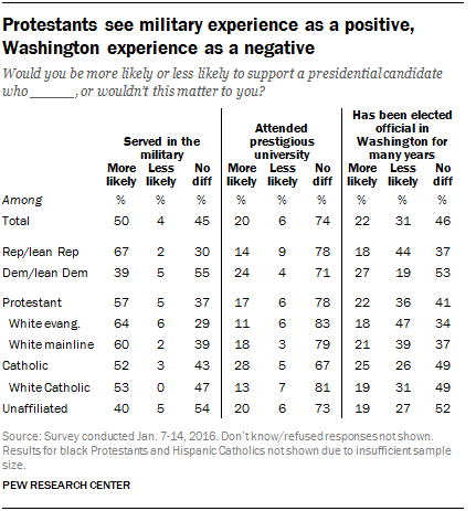 Protestants see military experience as a positive, Washington experience as a negative