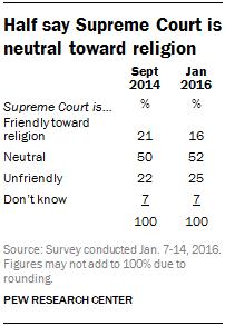 Half say Supreme Court is neutral toward religion
